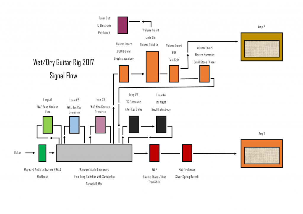 SignalFlow Diagram for Pedalboard July 2017