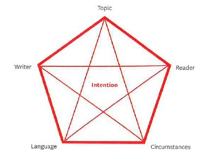 Literary Nonfiction - rhetorical pentagon